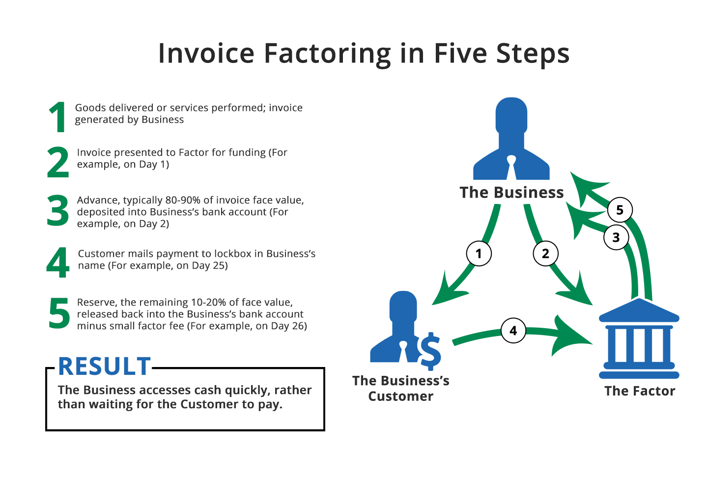 Invoice Factoring in Five Steps