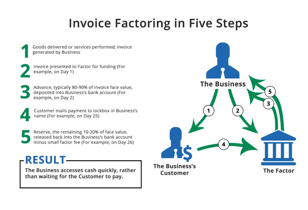 How Does Factoring Work?