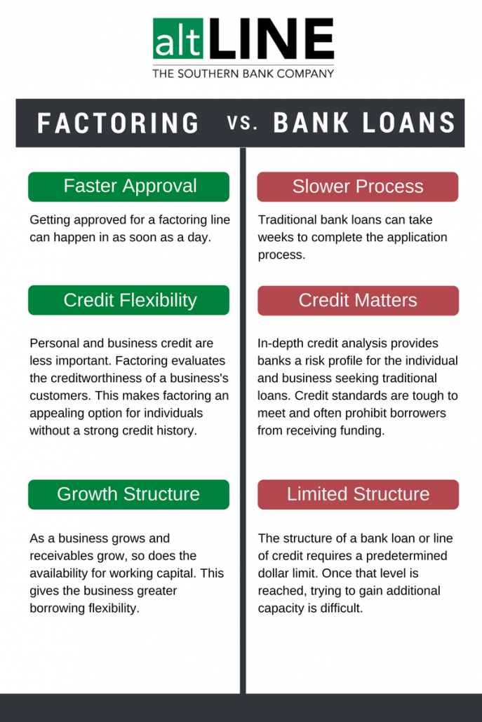 factoring vs bank loans